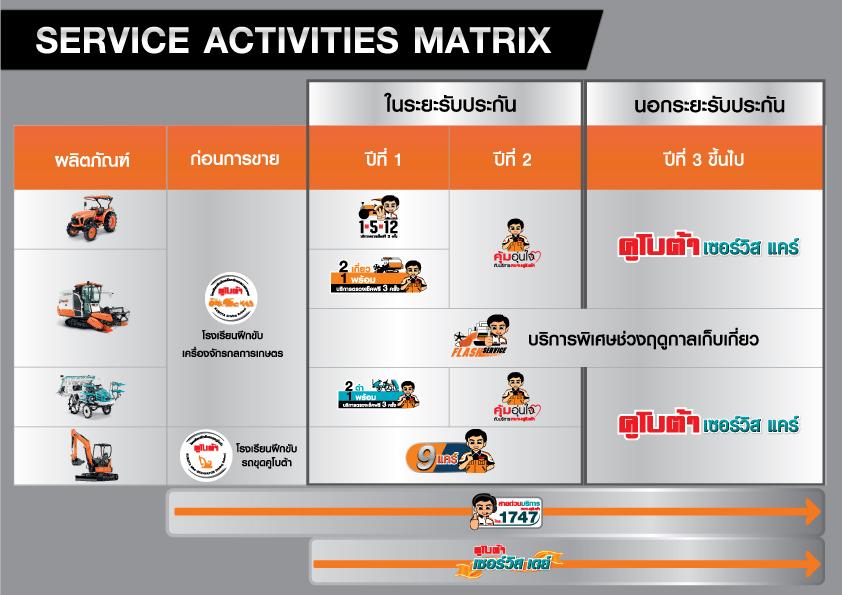 Service Activities Matrix
